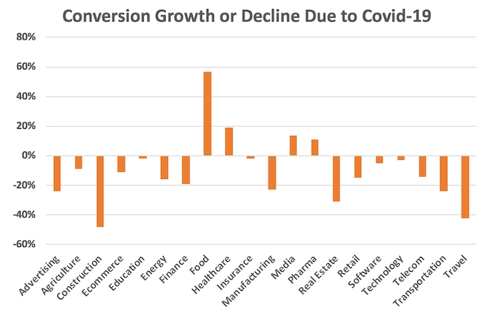 Digital Marketing Can Help Businesses in Covid-19 Conversion stats